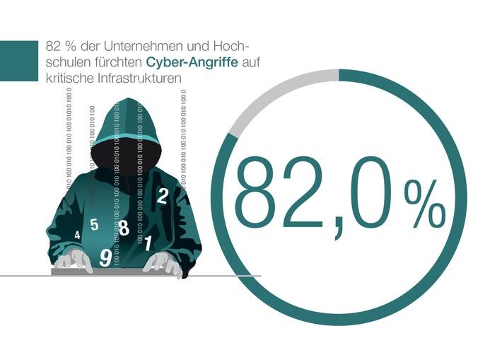 Mehr als die Hälfte der Unternehmen und Hochschulen von Cyber-Attacken betroffen