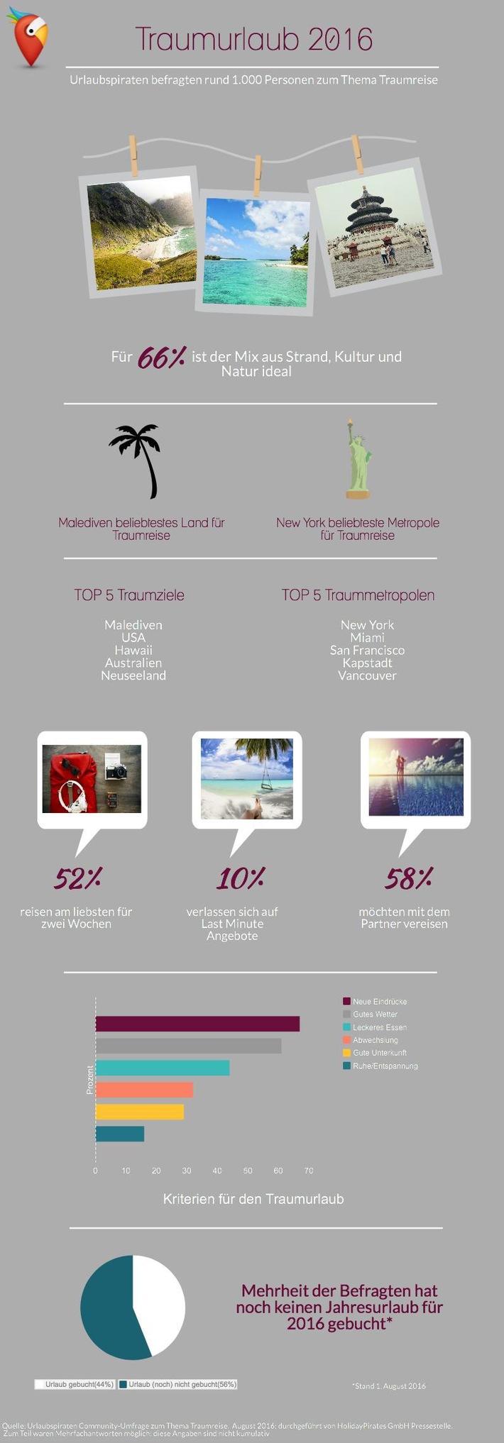 Urlaubspiraten-Umfrage zeigt: Zwei Wochen Malediven sind der ideale Traumurlaub