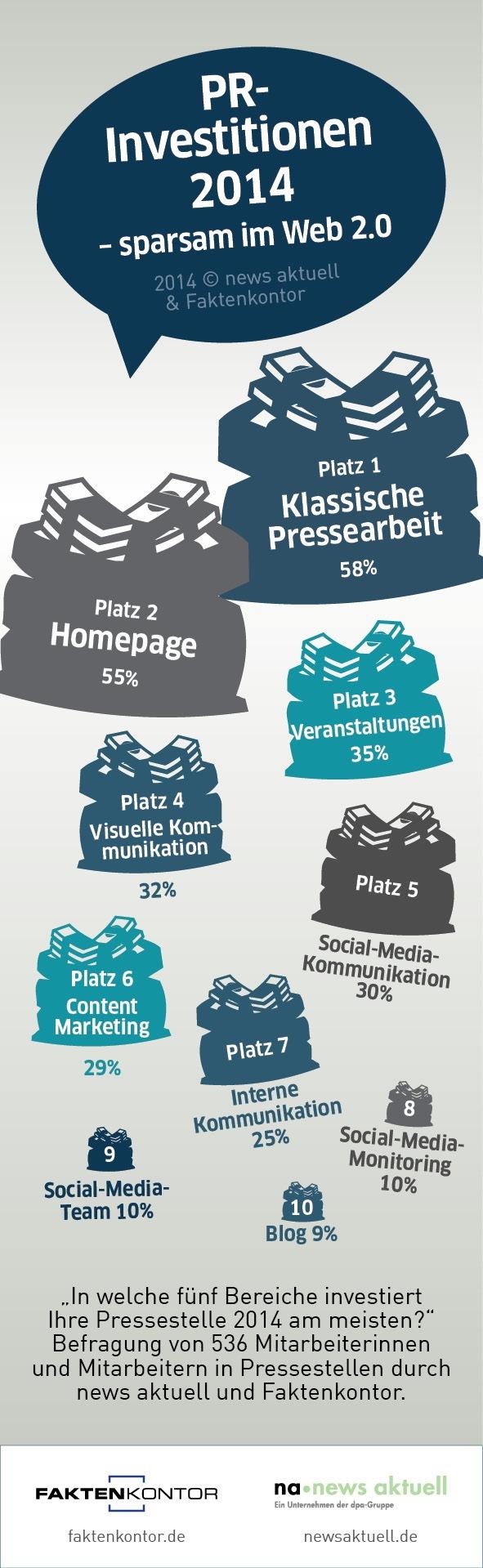 Unternehmen im Social Web sparsam: Investitionen hauptsächlich in klassische Pressearbeit, Homepage und Veranstaltungen
