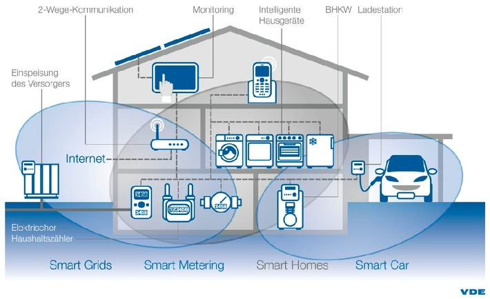 VDE-Studie: Verbraucher sagen ja zur Smart City, nein zum vernetzten Kühlschrank / Energieeffizienz und Schutzsysteme vor Unfall, Feuer und Kriminalität stehen auf der Wunschliste der Verbraucher