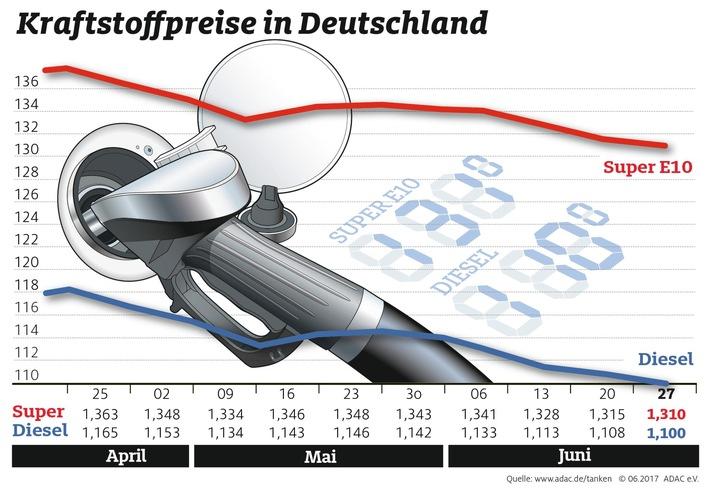 Kraftstoffpreise geben weiter nach / Tanken im Ausland teils deutlich teurer