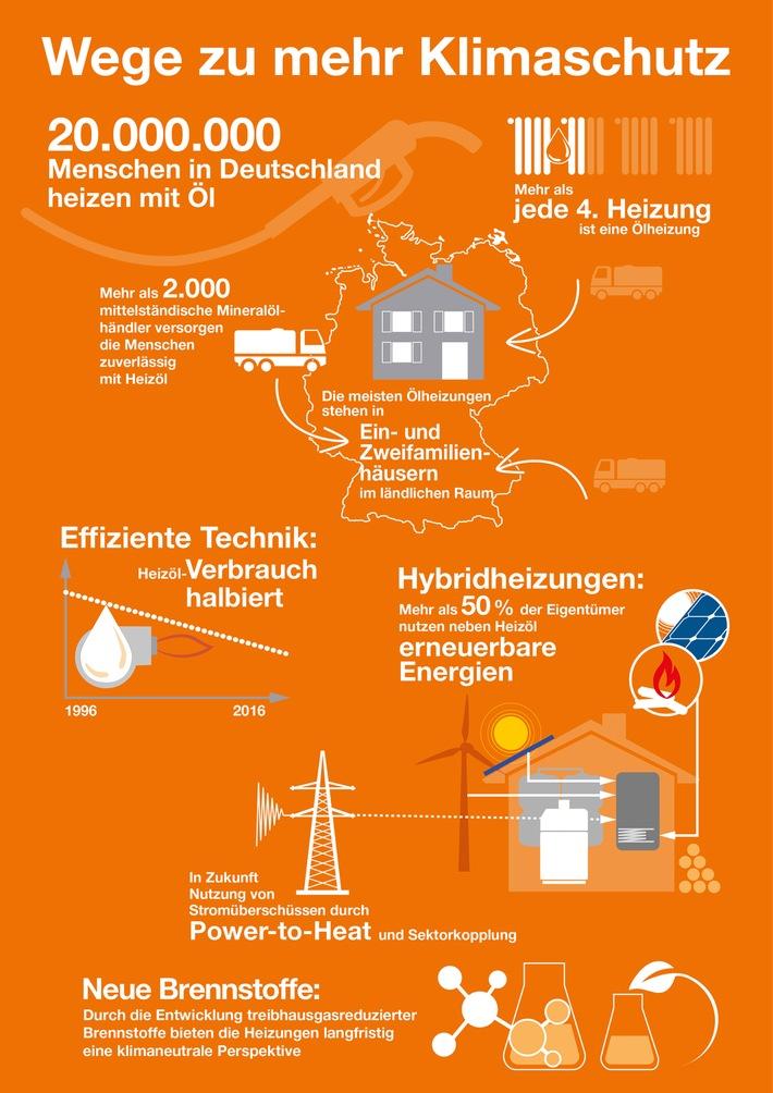 Wärmemarkt: Diskussion um Energiemix der Zukunft