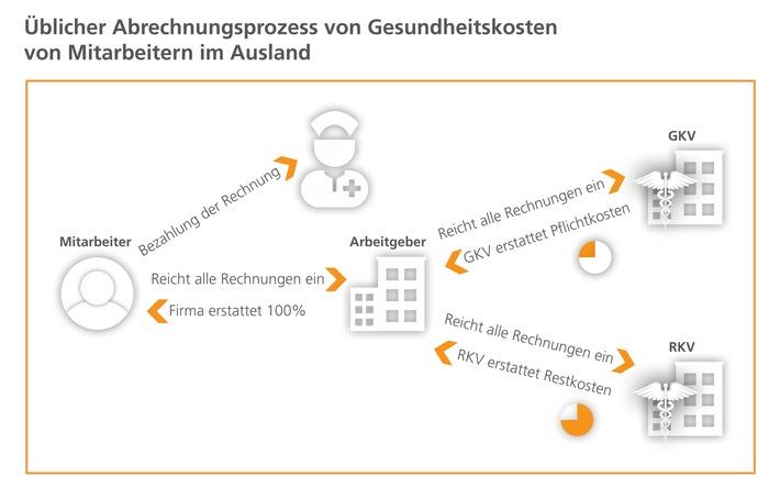 Datenschutz und Restkostenrisiko bei Geschäftsreisen und Entsendungen ins Ausland - Kostenloses Dossier erschienen