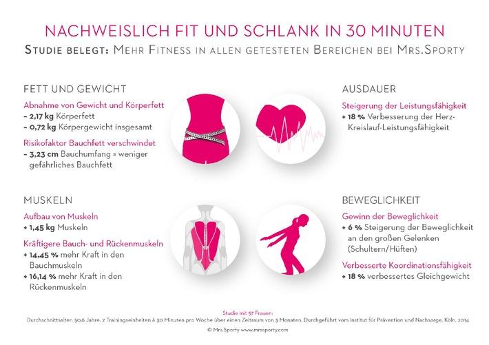 Nachweislich fit und schlank - Studie belegt Effektivität des Trainings bei Mrs.Sporty
