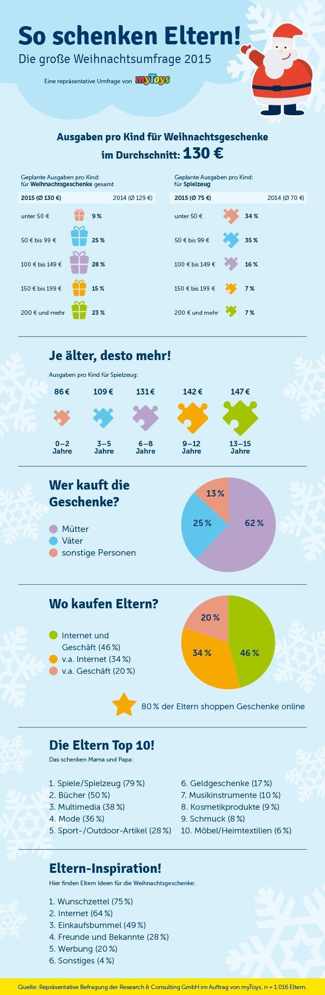 Reicher Gabentisch 2015: Konsumlust der Eltern zum Weihnachtsfest ungebremst / Repräsentative Umfrage: Eltern investieren 130 Euro pro Kind, verschenken Bücher und shoppen am liebsten online