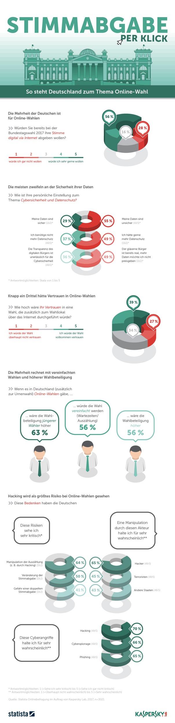 Bundestagswahl 2017: Jeder zweite Deutsche würde gerne über das Internet wählen