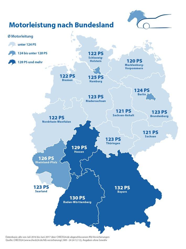 Bayerns PS-Protze mit durchschnittlich 132 PS unterwegs