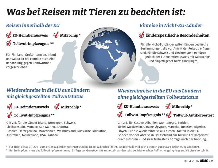 Bei Auslandsreisen mit Tieren an den Ausweis denken / Innerhalb der EU besteht Kennzeichnungs-Pflicht für Vierbeiner