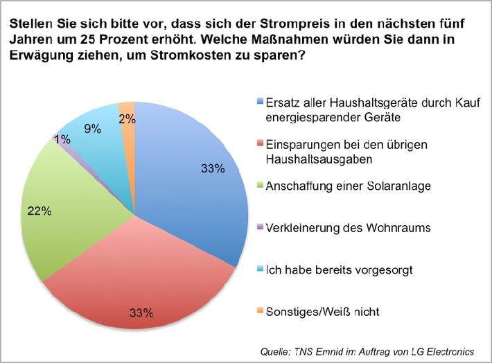 Mehr als nur ein Rechenexempel: Mit Solarstrom steigenden Energiepreisen den Stecker ziehen / Laut Emnid-Umfrage ist jeder fünfte Deutsche bereit, in Solar zu investieren