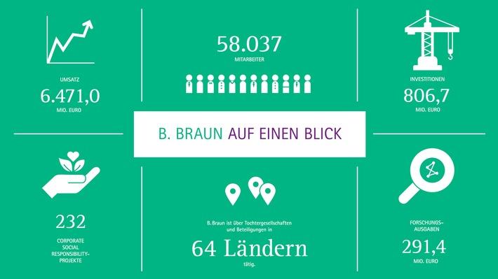 B. Braun setzt Umsatz- und Ergebniswachstum fort