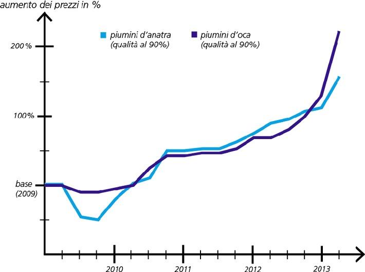 Il boom dell'outdoor fa salire i prezzi dei fiocchi di piumino in tutto il mondo e rincara gli articoli da letto svizzeri
