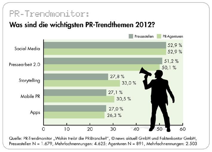 """PR-Trendmonitor: Social Media auch 2012 wichtigstes Thema, Journalisten bleiben Hauptansprechpartner, PR-Fachkräfte genervt von """"Sprechblasen"""" und """"desinteressierten Journalisten"""" (mit Bild)"""