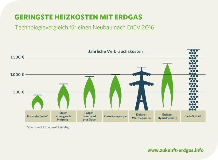 Zukunft Erdgas stellt Neubaukompass vor / Wirtschaftlich und klimaschonend: Moderne und innovative Erdgas-Technologien erfüllen auch die Anforderungen der EnEV 2016