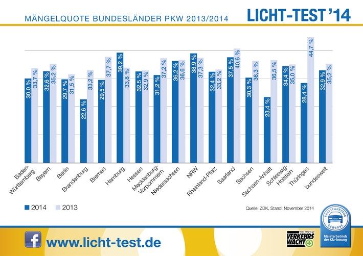 Licht-Test: Trotz Verbesserung auch 2014 keine Entwarnung