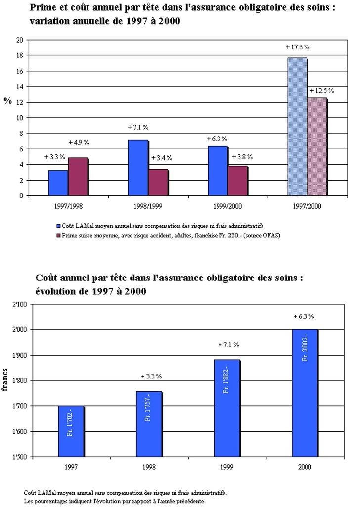 L'indice Cosama le prouve: les primes ne couvrent plus les coûts