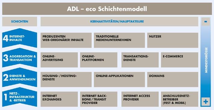 Studie von eco und Arthur D. Little systematisiert erstmals Internetwirtschaft (mit Bild) / Identifizierung von Trends und Treibern der deutschen Internetwirtschaft bis 2012