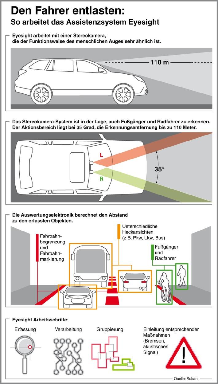 Subaru bringt Assistenzsystem Eyesight nach Deutschland / Deutschlandpremiere im Subaru Outback 2015 (Lineartronic-Version) / Stereokamera erfasst Umgebungsdaten
