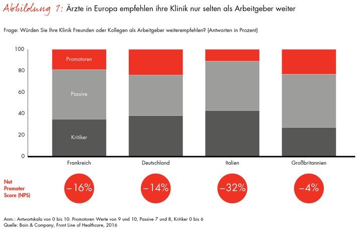 Bain-Studie über Herausforderungen für Gesundheitssysteme in Europa / Vier EU-Länder im Vergleich: Viele Klinikärzte empfehlen ihr eigenes Krankenhaus nicht weiter