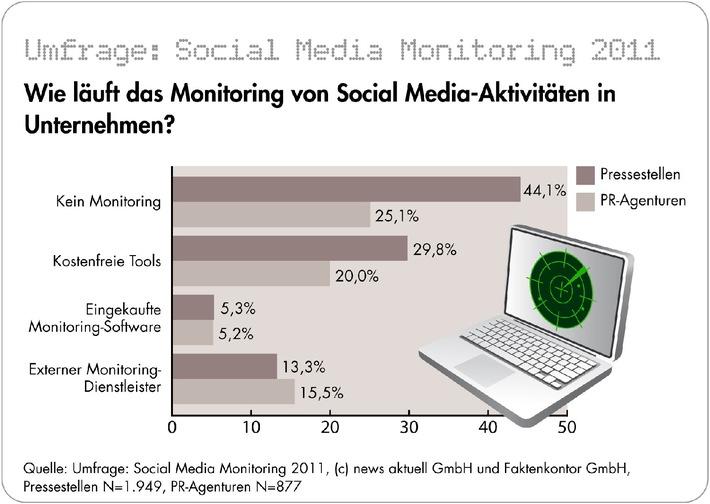 """Unternehmen verfolgen nur selten, was im Netz über sie gesprochen wird: Umfrage zum Thema """"Social Media Monitoring"""" in Unternehmen und PR-Agenturen (mit Bild)"""