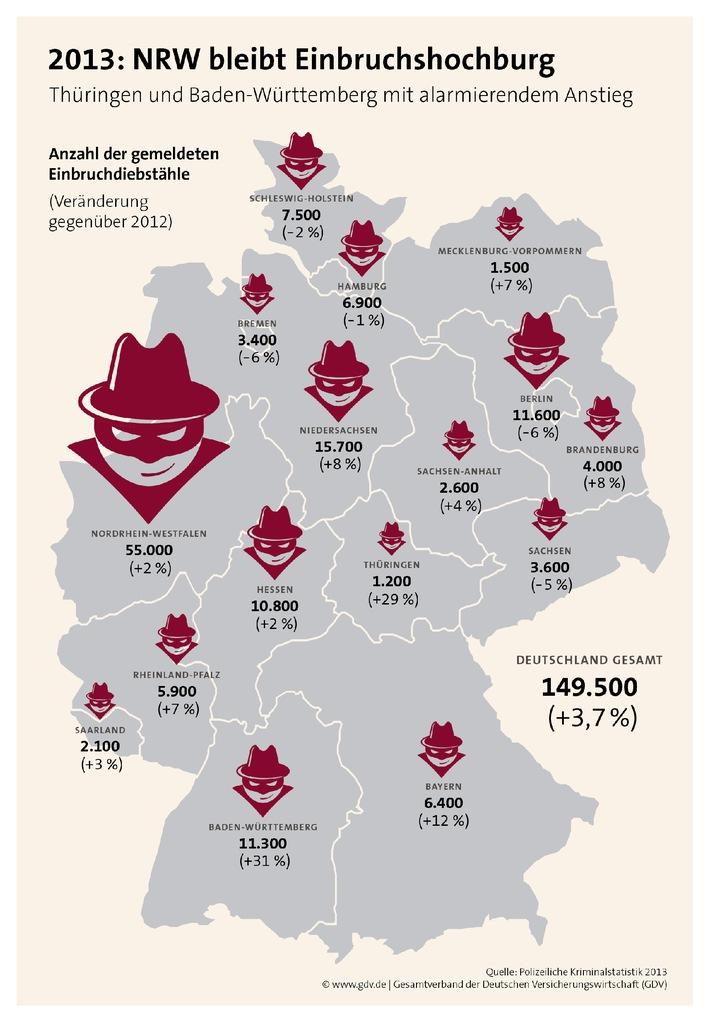 Urlaubszeit ist Einbruchszeit: Hochburg bleibt NRW