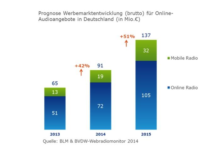 Das Ohr am Netz: Markt für Audio-Werbung im Internet verdoppelt sich bis 2015 / BLM & BVDW-Webradiomonitor: Steigende Abrufzahlen stimmen positiv