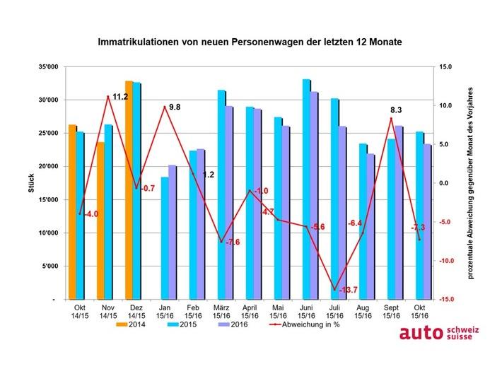 auto-schweiz: Jahresverlauf auf Budgetkurs