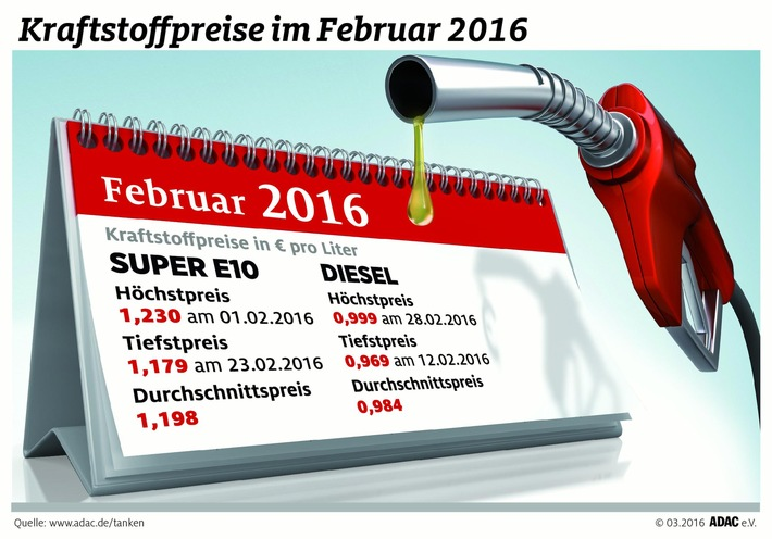 Kraftstoffpreise im Februar weiter gesunken / Benzin gegenüber Vormonat um 3,8 Cent günstiger / Diesel im Schnitt 0,7 Cent billiger