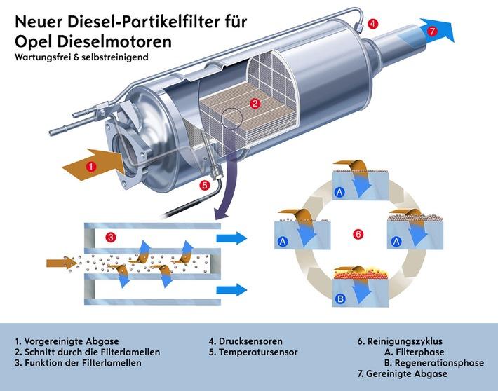 Opel verstärkt Diesel-Partikel-Filter-Offensive