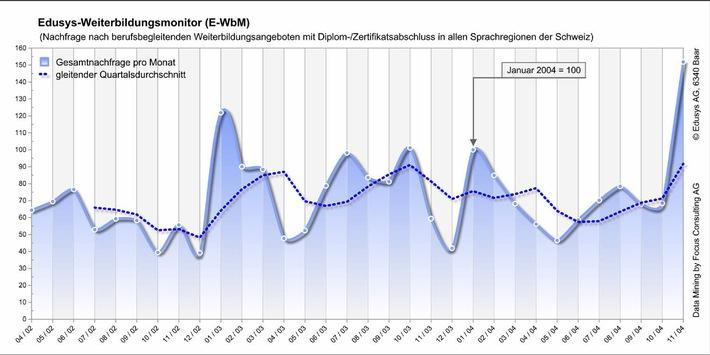 Weiterbildungsmonitor von Edusys (E-WbM) dokumentiert sprunghaften Nachfrageanstieg nach berufsbegleitenden Weiterbildungsangeboten