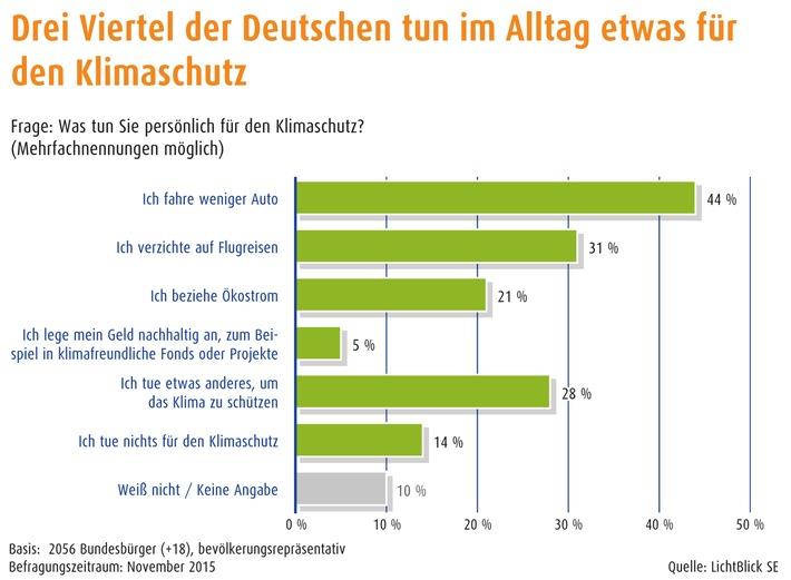 Klimaschutz bewegt Deutschland / Für fast 90 Prozent der Bundesbürger ist Klimaschutz wichtig / Verbindliches Abkommen und Ausbau der Erneuerbaren Energien wichtigste Maßnahmen