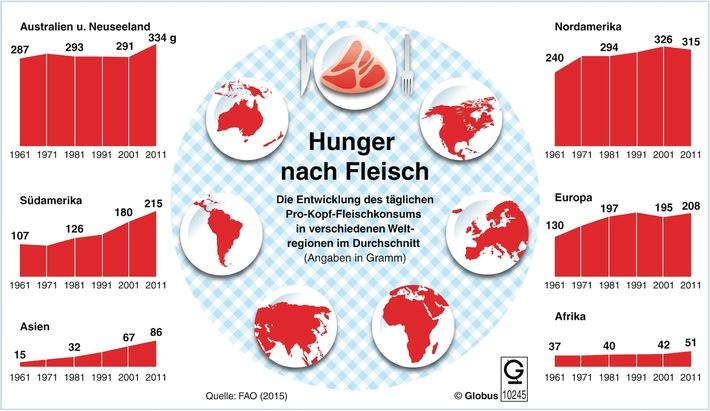 """""""Grafik des Monats"""" - Thema im Juni: Die Entwicklung des globalen Fleischkonsums"""