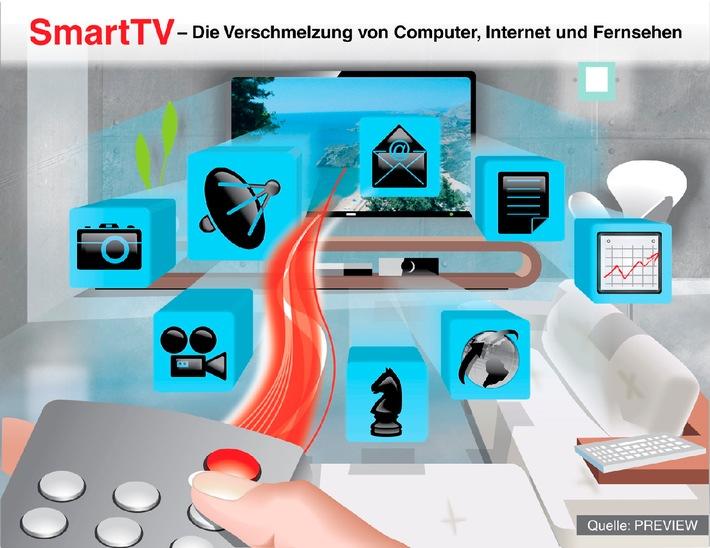 SmartTV: Internet, Computer und Fernsehen wachsen zusammen (mit Bild)