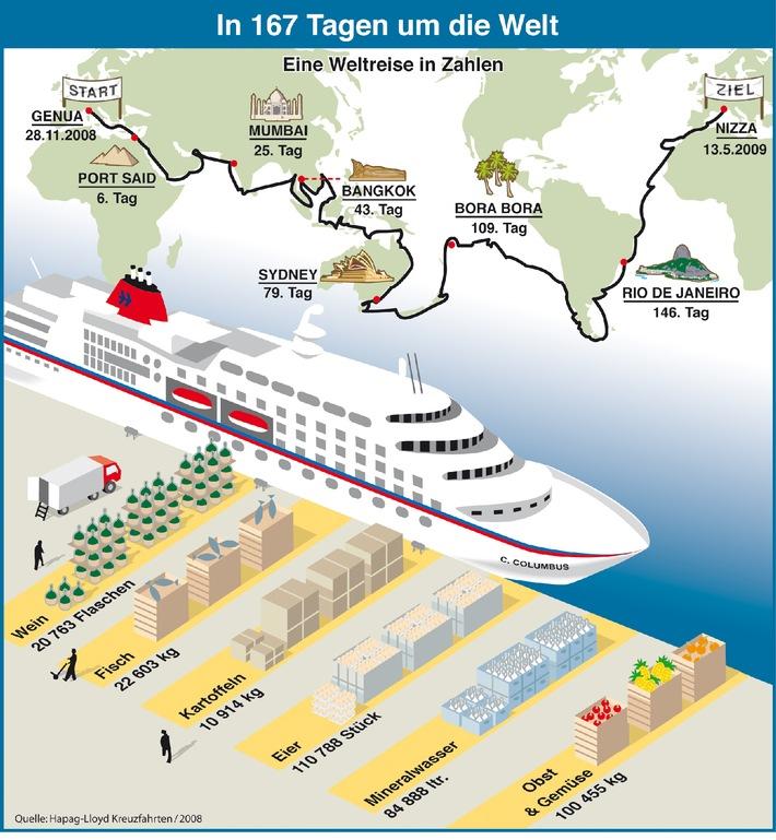 In 167 Tagen um die Welt - mit MS COLUMBUS auf Weltreise
