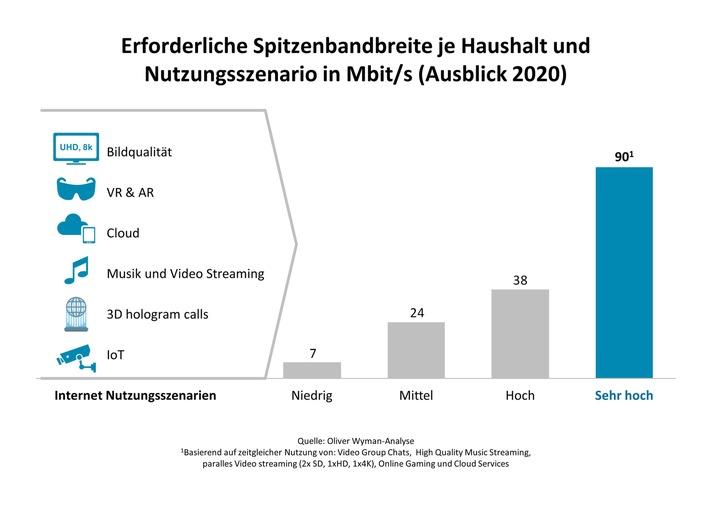 Mobiles Internet: Besser als Glasfaser? / Oliver Wyman-Analyse zum Ausbau von 5G in Deutschland