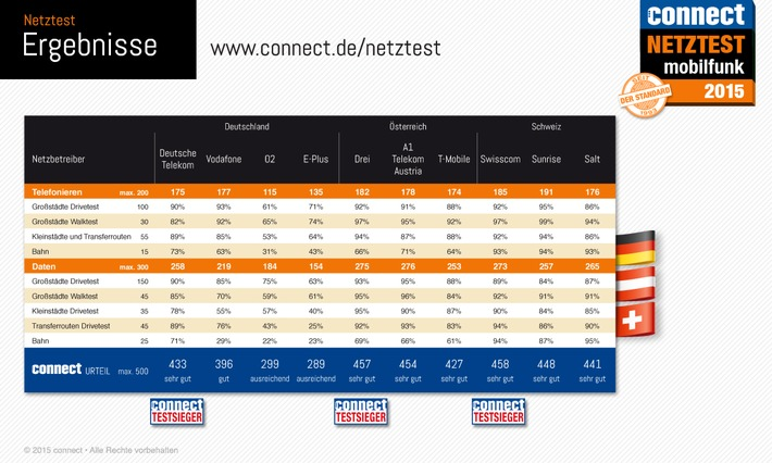 Der connect-Netztest 2015 zeigt, welche Mobilfunknetze in Deutschland, Österreich und der Schweiz die Nase vorn haben