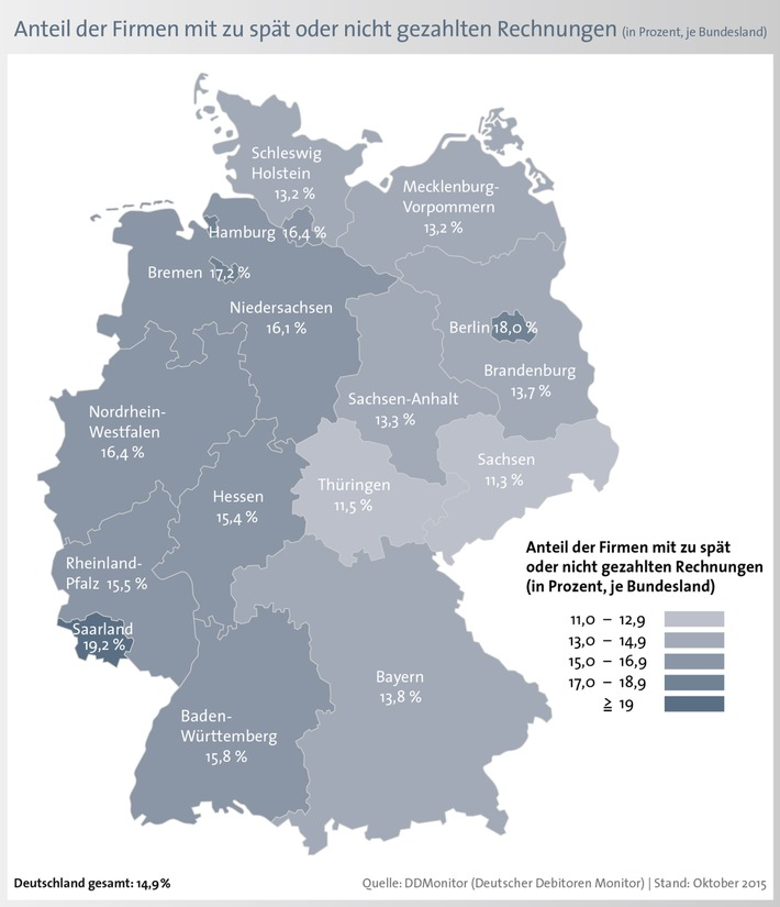 Zahlungsmoral der Unternehmen verbessert sich deutlich - knapp jedes fünfte Unternehmen zahlt im Saarland zu spät oder gar nicht