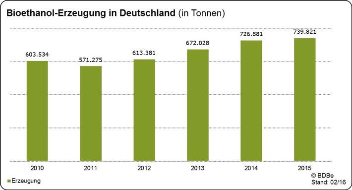 Zertifiziertes Bioethanol für Super und Super E10 - Produktion in Deutschland 2015 weiter gestiegen