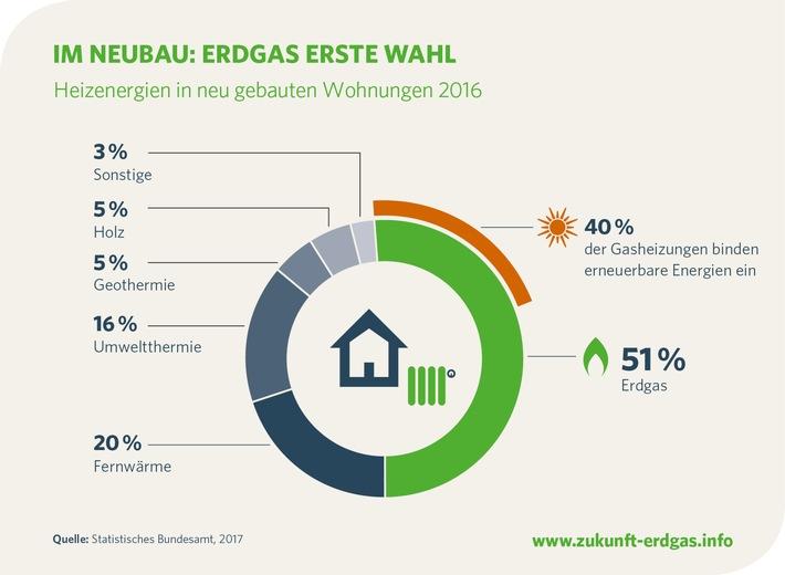Erdgas im Neubau weiter erste Wahl / Jeder zweite Neubau wird mit Erdgas warm