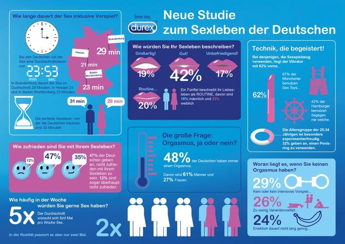 Einblicke in deutsche Schlafzimmer: Durex veröffentlicht neue Studie zum Sexleben der Deutschen