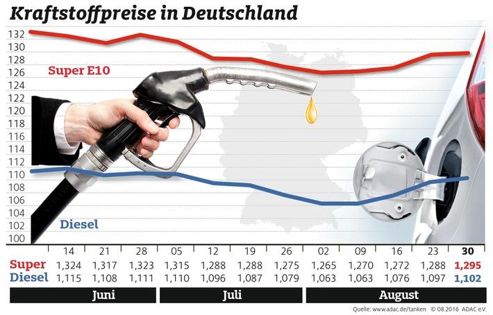 Leichter Anstieg bei den Spritpreisen / Wertverlust des Euros schlägt sich an den Zapfsäulen nieder