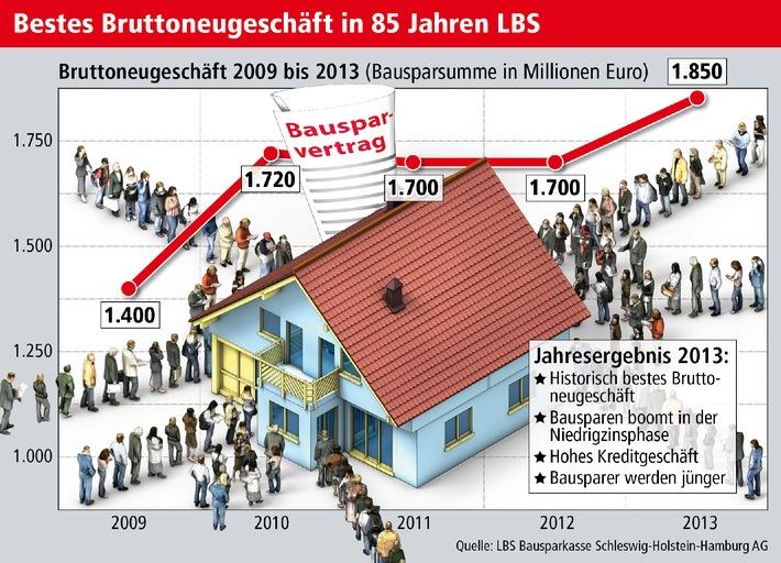 LBS Bausparkasse Schleswig-Holstein-Hamburg AG erzielt 2013 das beste Neugeschäft ihrer Geschichte