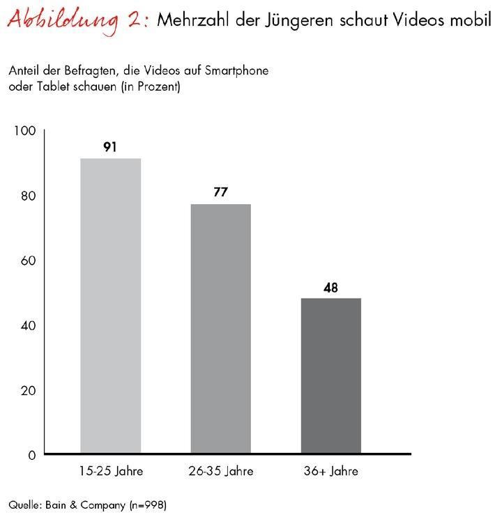 """Bain-Studie zur digitalen Mediennutzung / """"Generation #Hashtag"""" setzt auf neue Medienformate"""