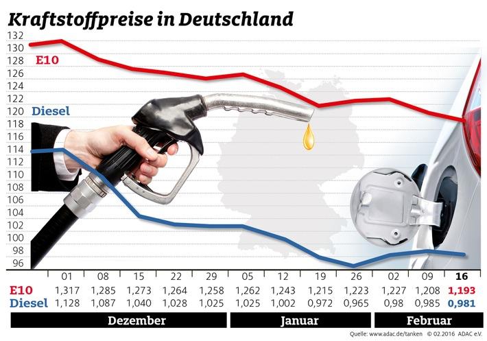Kraftstoffpreise geben erneut nach / Benzin um 1,5 Cent, Diesel um 0,4 Cent billiger