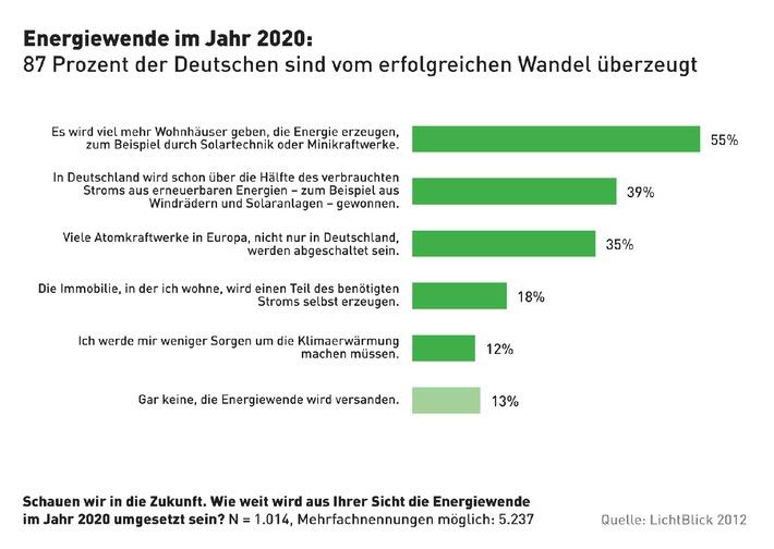 Umfrage zur Energiewende 2020:  87 Prozent vom erfolgreichen Wandel überzeugt