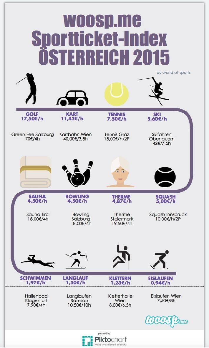 woosp-Sportticket Index: Was Sport wirklich kostet!
