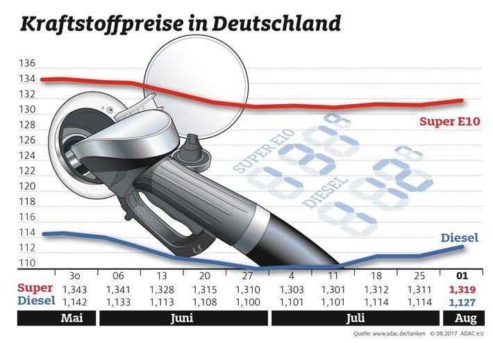 Ölpreis gestiegen - Spritpreise ziehen nach