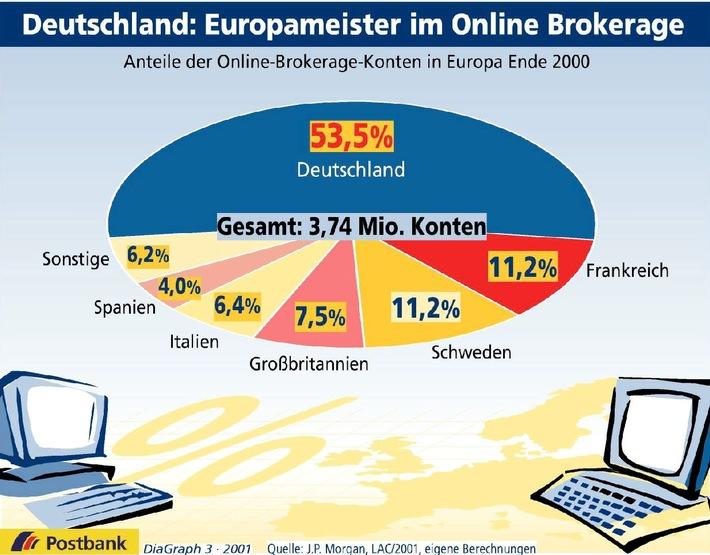 Deutschland: Europameister im Online Brokerage