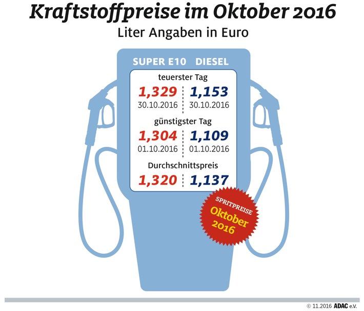 Oktober teuerster Tankmonat für Dieselfahrer / Anstieg um mehr als vier Cent, auch Benzin teurer