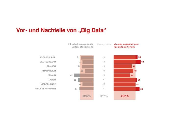 Europaweite Studie zu Big Data und Privatheit / Menschen können sich vorstellen, Daten zu teilen / Dafür müssen bestimmte Bedingungen erfüllt sein
