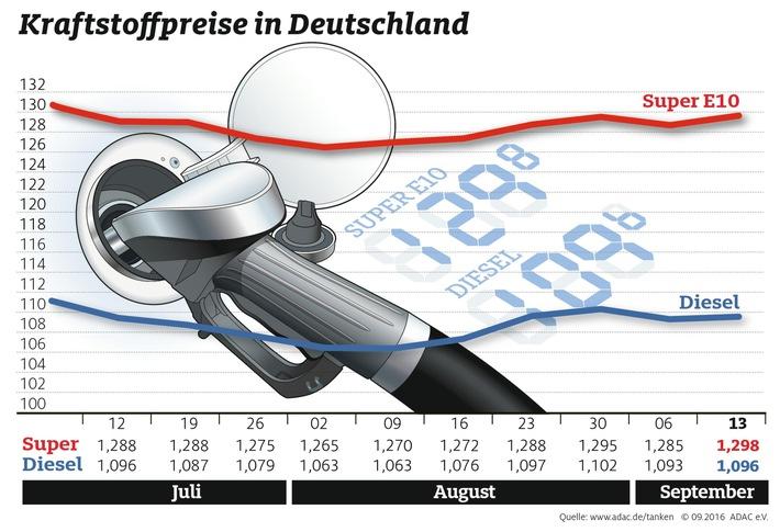 Tanken wieder teurer / Benzinpreis steigt um 1,3 Cent / Ölpreis verharrt bei 47 Dollar